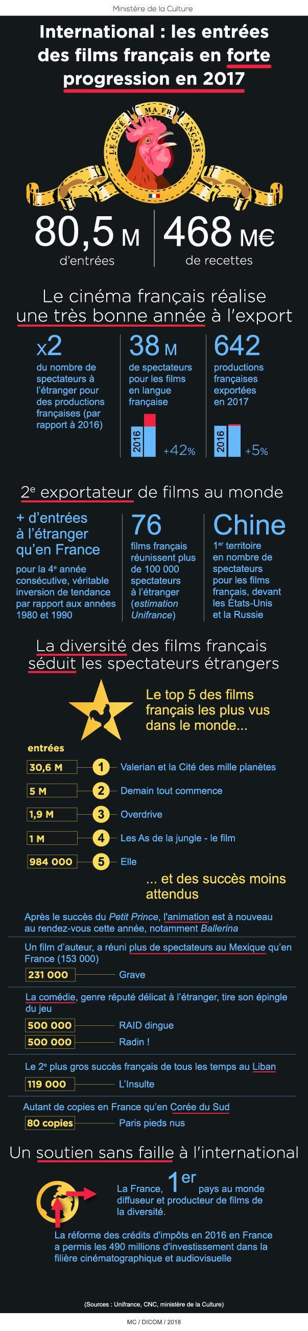 les entrées des films français en forte progression en 2017